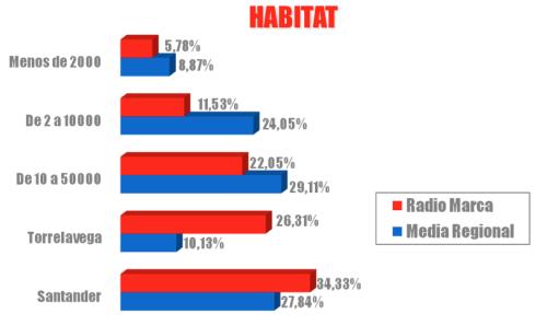 perfil audiencia habitat